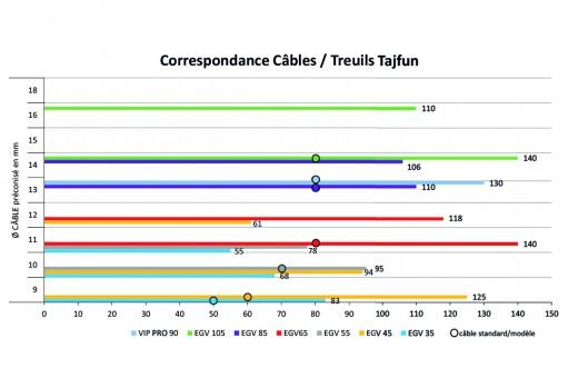 Tableau des correspondance câbles / treuils TAJFUN